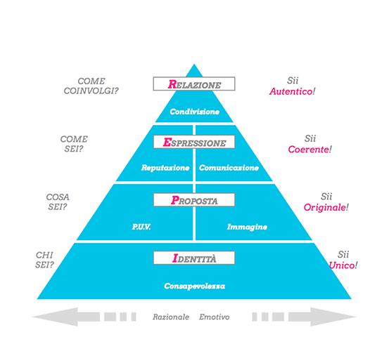 Piramide dell'IPER Formula
