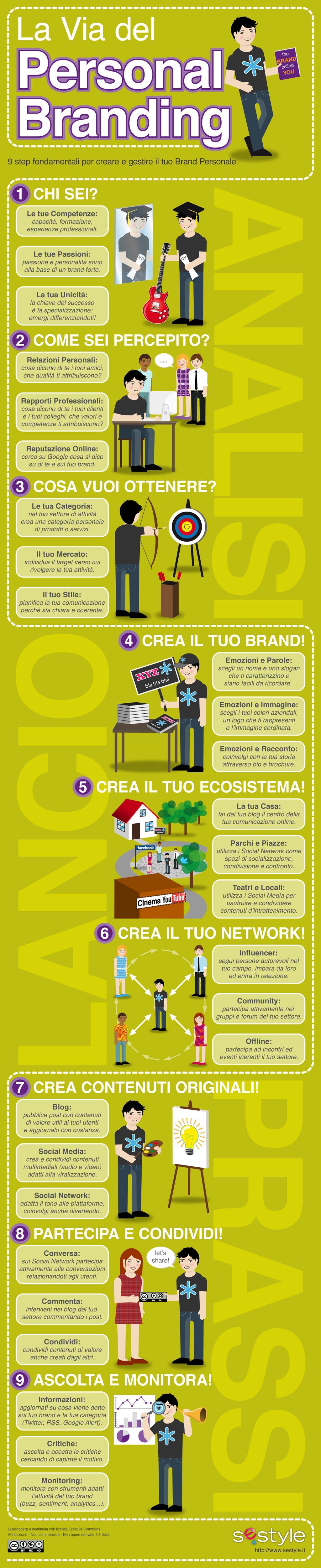 Infografica sui principali step del Personal Branding