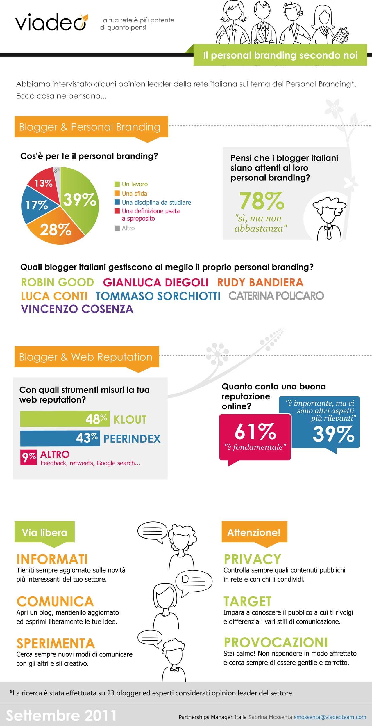 Personal Branding - Infografica Viadeo