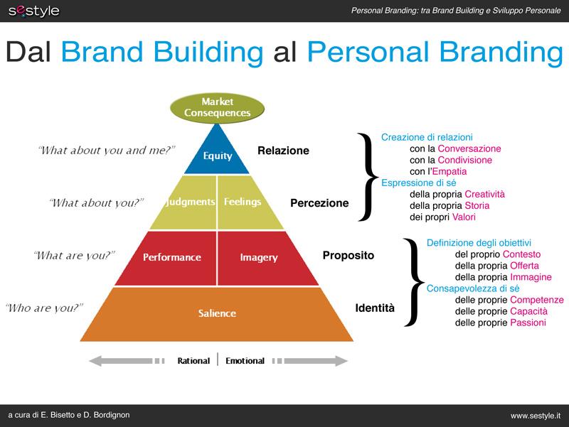 Dal Brand Building al Personal Branding