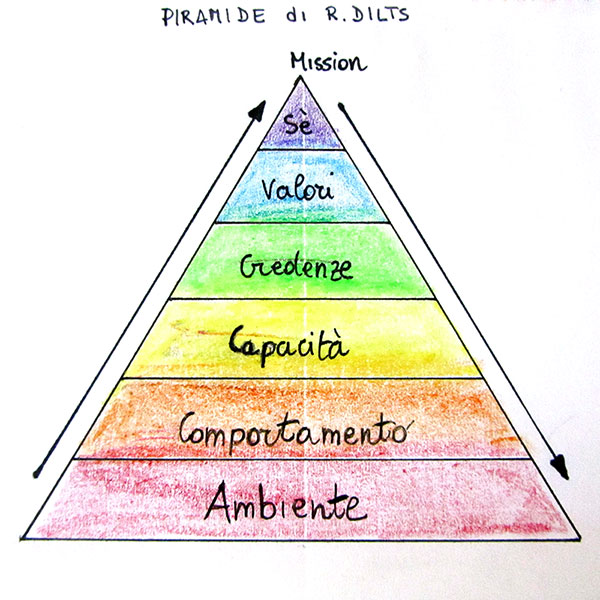 Piramide di R. Dilts
